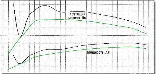 таблица динамики работы мотора при чип тюнинге