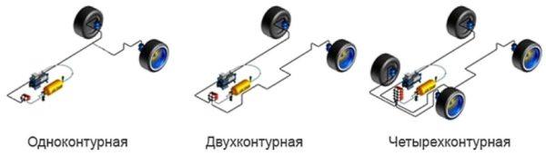 одноконтурная пневмоподвеска на автомобиль